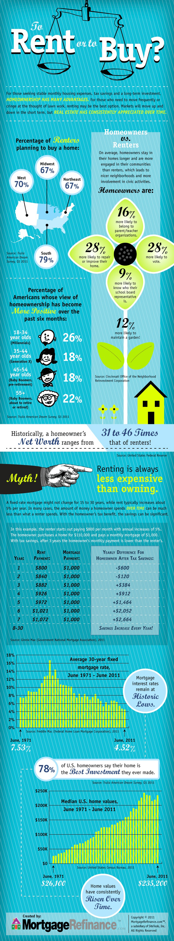 To Buy or to Rent Inforgraphic