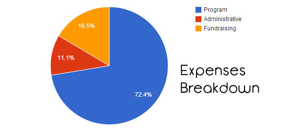 ALS Expenses Breakdown
