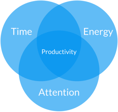 Productivity energy