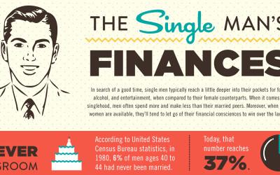 The Single Man's Finances [Infographic]