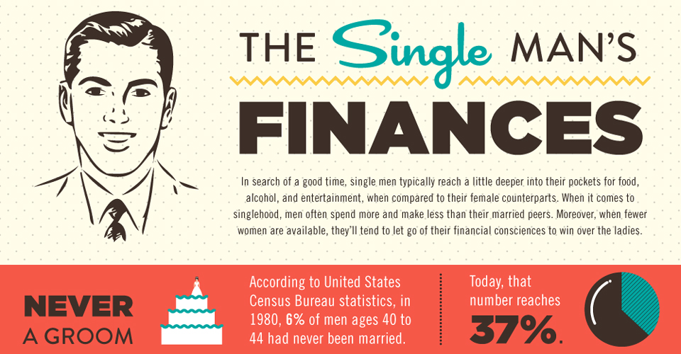 The Single Man's Finances [Infographic]
