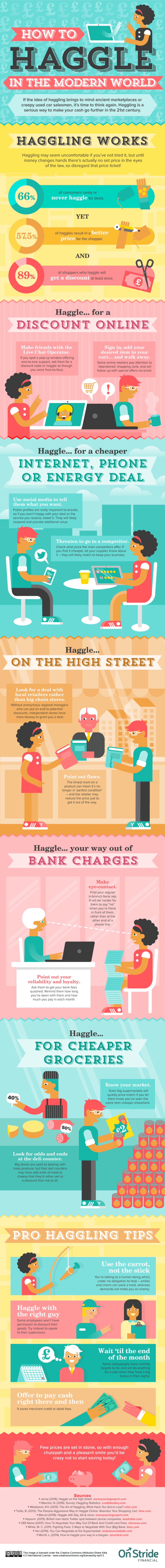 haggle infographic modern world