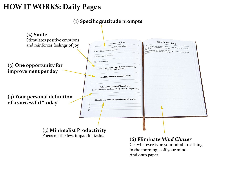 sunrise manifesto daily tracking goals