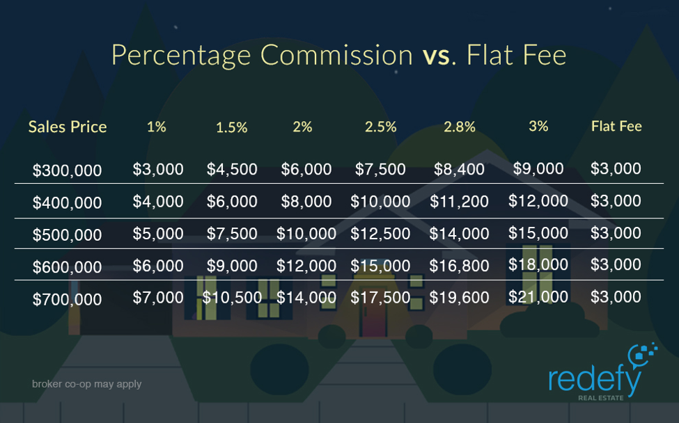 Percentage Commission Vs Flat Fee