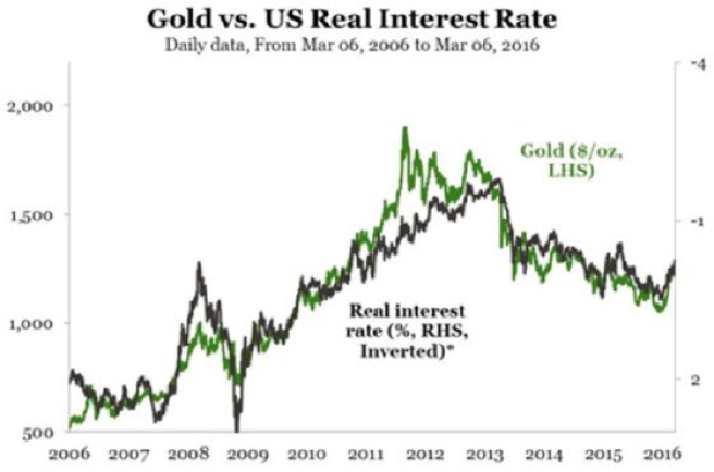 interest rates real and gold