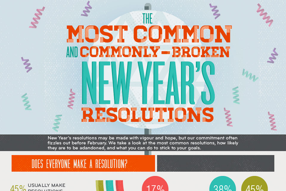 The Most Common (And Most Broken) New Year's Resolutions [Infographic]