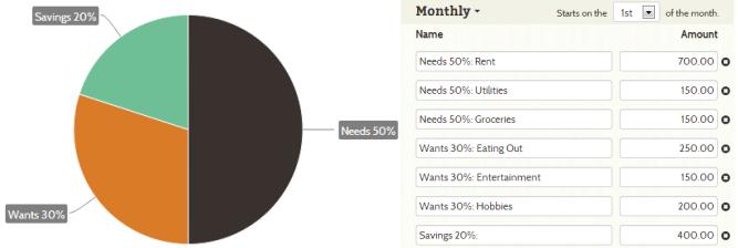 Goodbudget Pie Chart