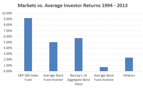 Index vs investors
