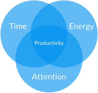 Productivity energy