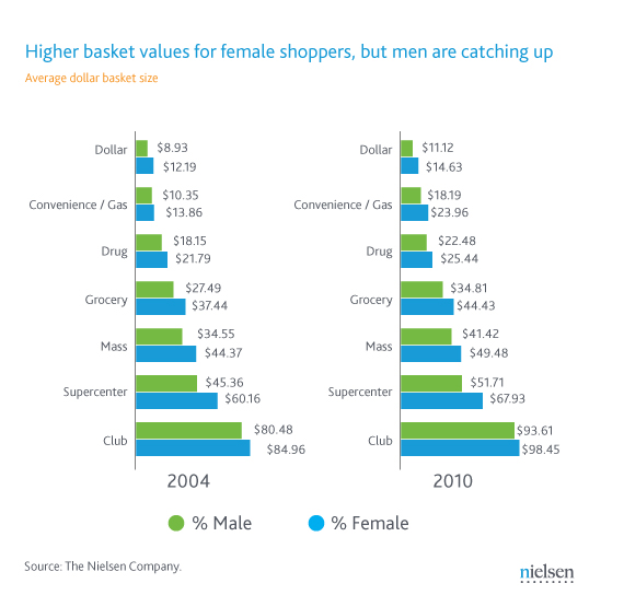 men women spending