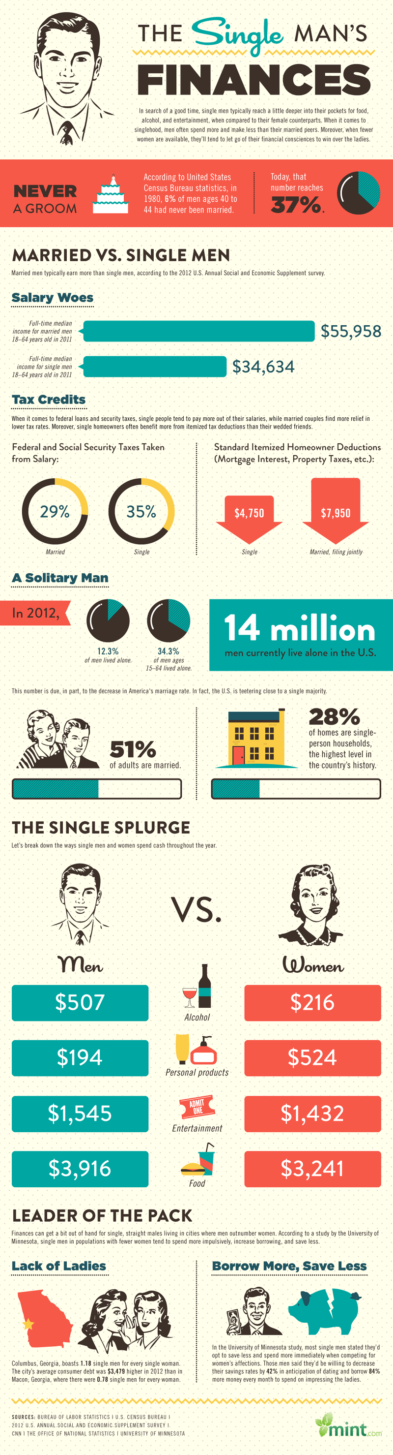 single mans finances infographic