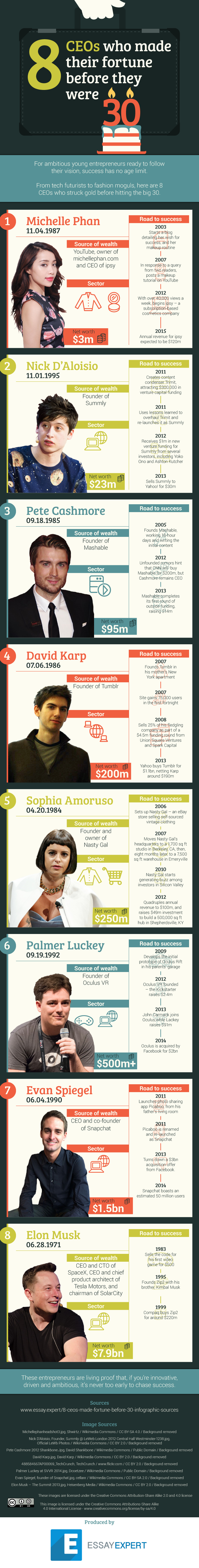 CEOs Millionaire before 30 infographic
