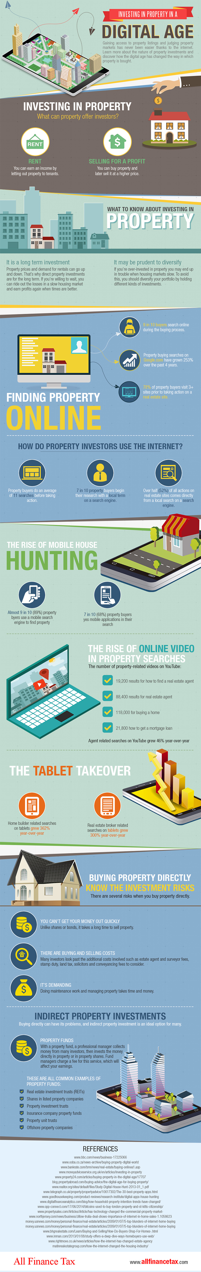 real estate digital age infographic
