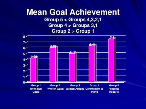 mean-goal-achievement