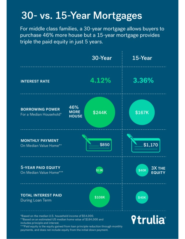 30 year vs 15 year mortgage
