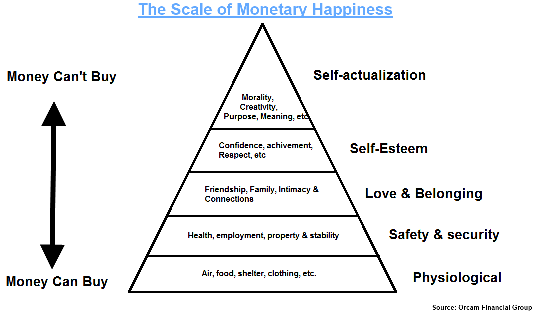 the scale of monetary happiness