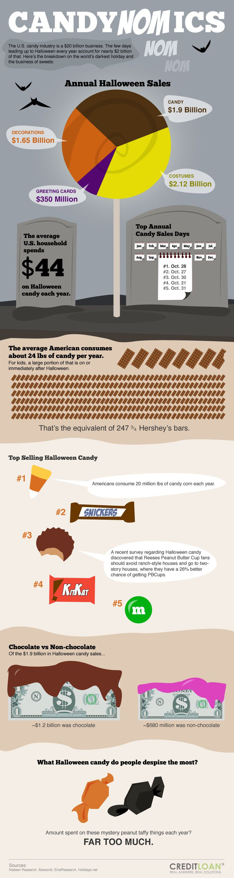 halloween candy infographic money
