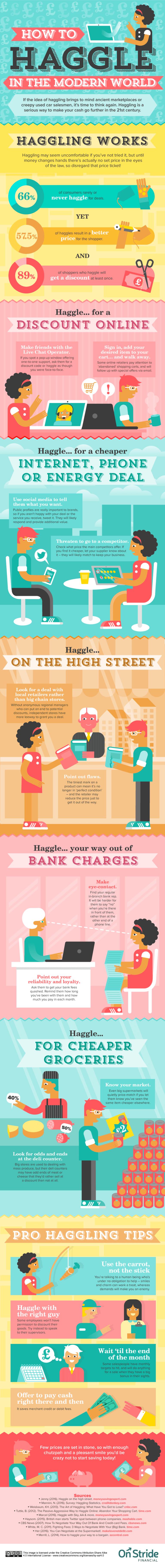 haggle infographic modern world