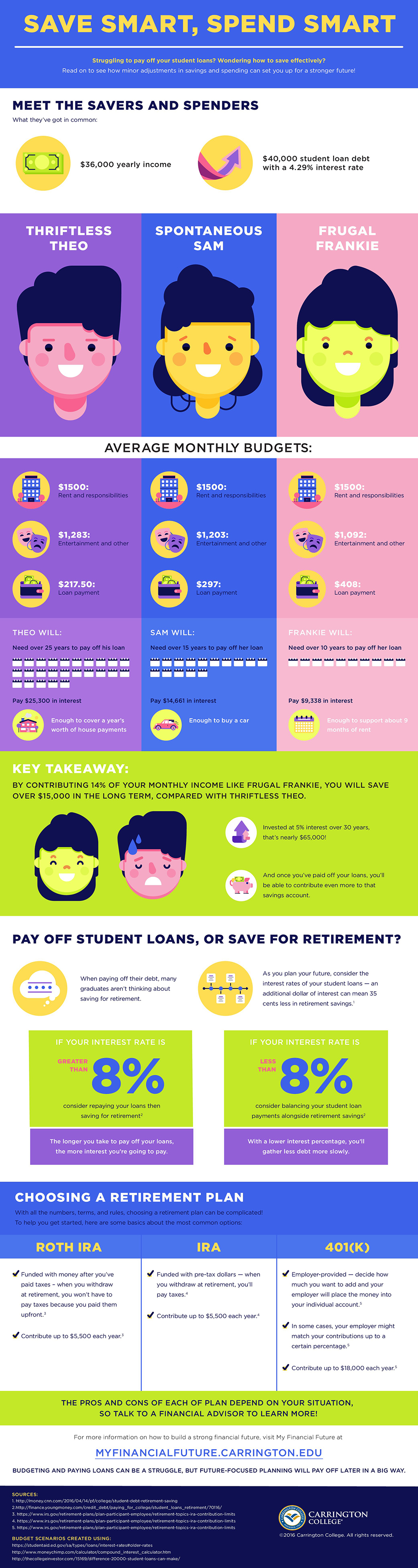 save money student loans
