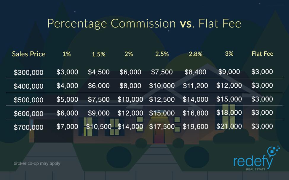 Percentage Commission Vs Flat Fee