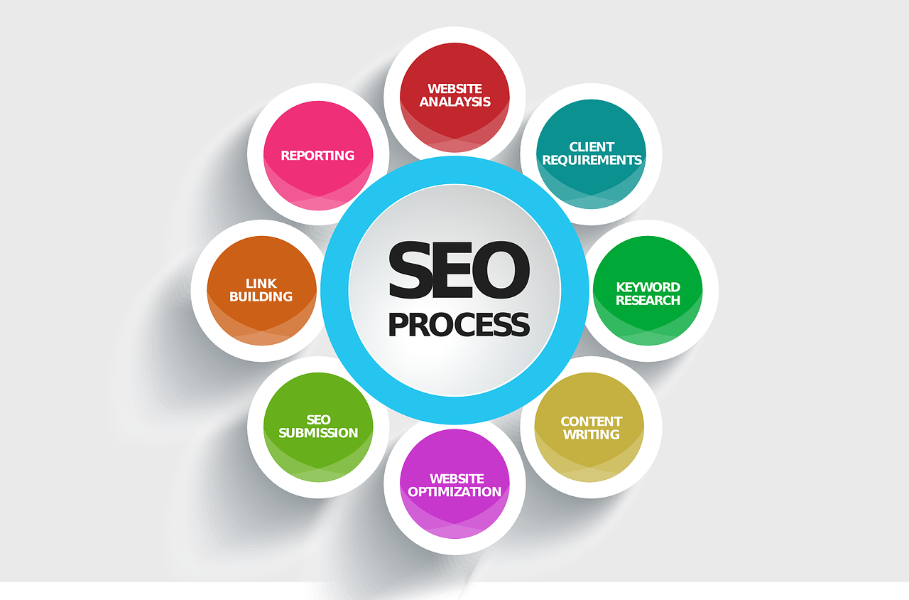seo business money making