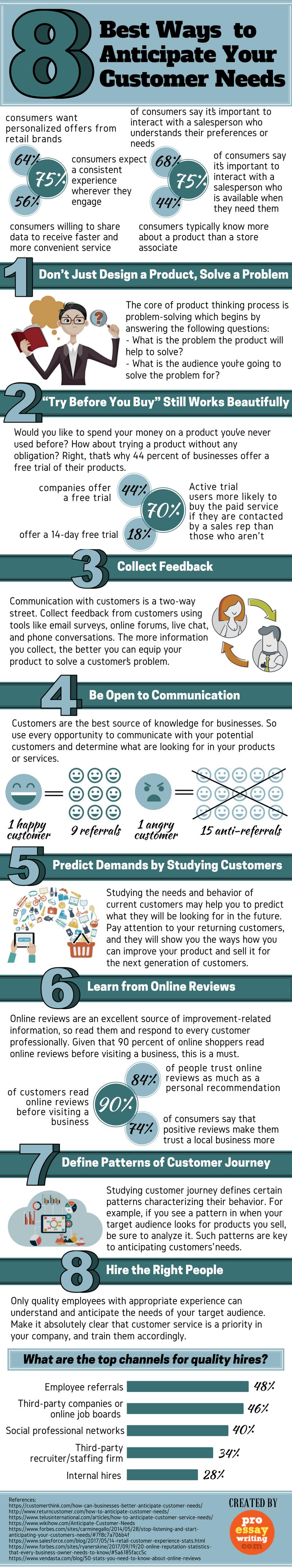 anticipate customer needs